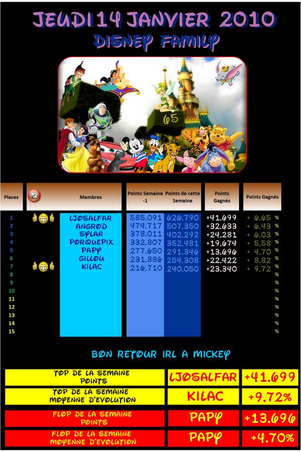 Proposition de la Disney Family [Refusé] Classement-3-178cc49