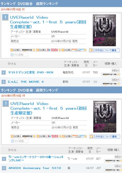 UVERworld en Tokyo Dome, Nuevo DVD Ranking & Last Ranker X UVERworld Act1oricon-1e8482e